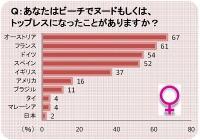 日本人はビーチでもシャイ!? 最もビーチでヌードになる国はどこ?