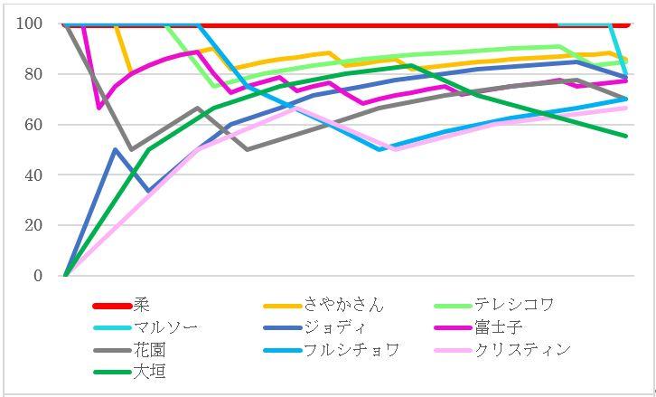 浦沢直樹「YAWARA!」だれがよく投げられたのか。最高勝率ベスト10