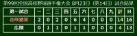 花咲徳栄が春夏通じて甲子園初V! 広陵に10点差圧勝、埼玉県勢初の夏制覇