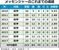 阪神メッセが9年目シーズンへ…各球団発表、10月20日の引退、契約は?