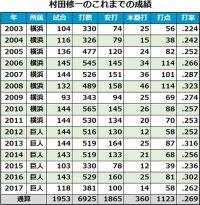 11年ぶりBクラス、巨人の戦力整理 村田戦力外&6選手引退、激動のオフに