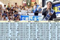 """立憲民主党が破竹の勢い 30選挙区で自民に""""勝利""""の可能性"""