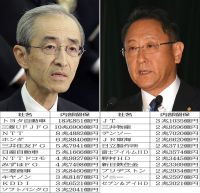 全体では406兆円(三菱UFJFGの平野社長とトヨタ自動車の豊田社長)/(C)日刊ゲンダイ