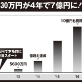 30万円を4年で7億にした爆上げ一発トレード