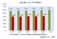 上場企業の平均給与、初の600万円台に 二極化進む