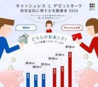 キャッシュレス派は貯蓄上手 平均貯蓄額「87.6万円」