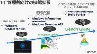 Windows 10 Fall Creators Updateの影響を考える