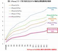 iPhone 8/8 PlusではなくiPhone Xを買いたい理由は?