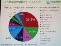 Y!mobileの満足度が低い理由は? 「格安SIM」満足度調査から見えたこと