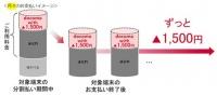 ドコモ、毎月1500円割引の新プラン 長く端末使うユーザー優遇