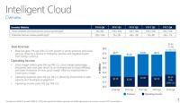 Microsoft、クラウド好調で予想を上回る増収増益