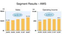 Amazon.com、売上高は2桁増も技術投資がかさみ77%の大幅減益