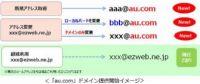 au、メールドメイン変更 「ezweb.ne.jp」→「au.com」に