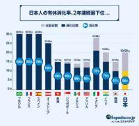 日本人の有休消化率、世界最下位 エクスペディア調査