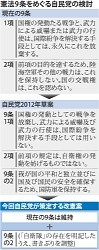 <自民党>「9条の2」新設案を検討 自衛隊明記