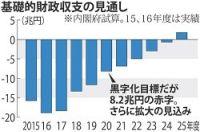 <安倍首相>財政健全化先送り 消費税の使途変更方針表明へ