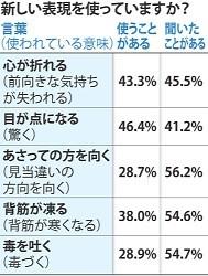<国語調査>55%の人「流行語の意味分からず困っている」