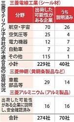<三菱マテ系不正>「日本のものづくり」不信に拍車