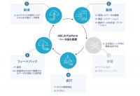 AIのビジネスへの活用を促進!オープンプラットフォーム「ABEJA Platform」ベータ版が公開