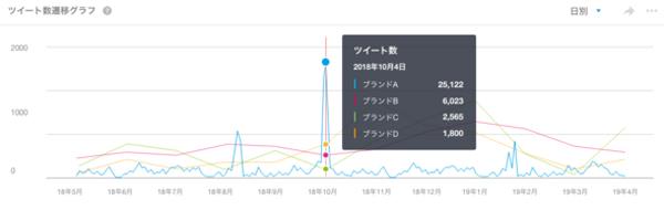 ビルコム、「PR Analyzer」にTwitterデータを追加 マスメディアを含めた一元管理が実現