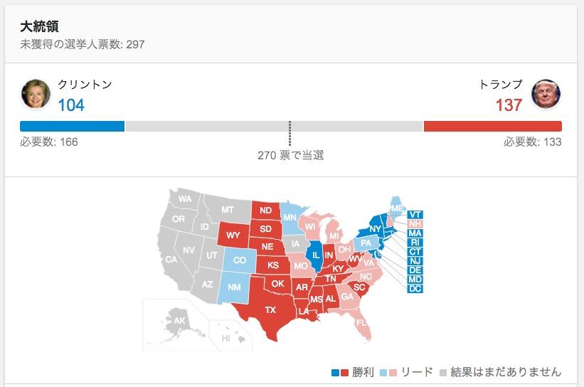 米 選挙 速報