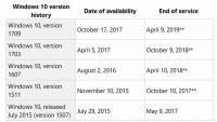 Windows10 ver.1607のサポートは4月10日で終了、利用者は最新版へのアプデを