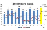理美容業、倒産件数が過去最高に 競争激化で小規模事業者の倒産が増加