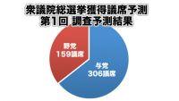 自民党が単独過半数、自公政権継続の勢い【衆院選 議席予測】