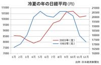 個人消費が755億円減