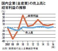 株高・景気回復でも賃金が上がらない理由