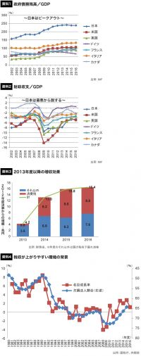 日本政府の借金はもう最悪期を脱している