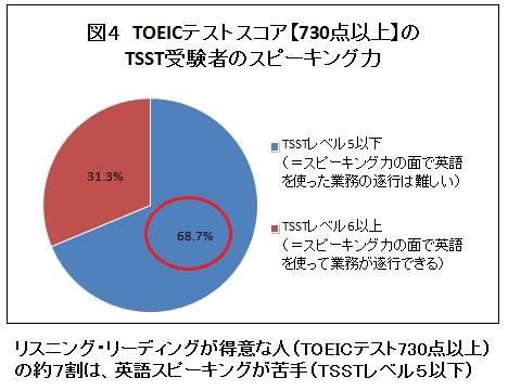 日本人の英語スピーキング力、3年連続調査結果を発表。向上の ...