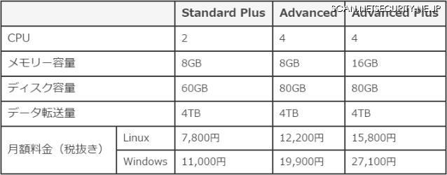 「Alibaba Cloudパッケージサービス」にサイバーセキュリティ保険を付帯(SBクラウド)