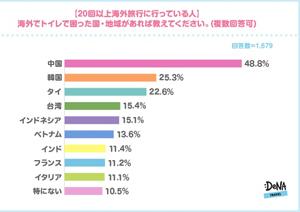 海外旅行中のトイレで困ったことがある人は約9割! 1位中国2位韓国3位タイ4位台湾