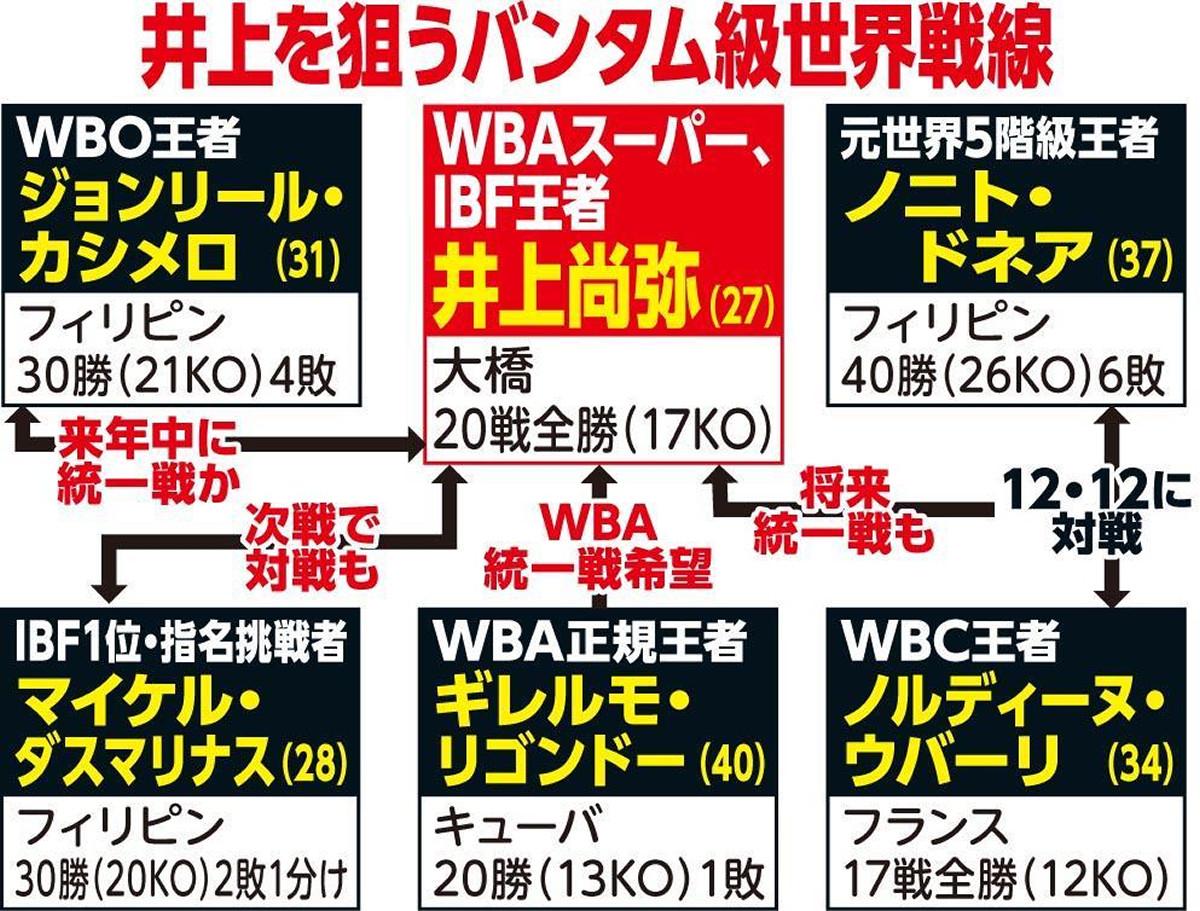 カシメロ、井上尚弥との対戦前向き「さあ、続こう!」 障壁はIBF!?