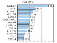 【カクテル人気調査】王道「カシスオレンジ」がダントツで人気!