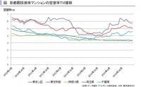 3月の首都圏マンション空室率、千葉・埼玉で悪化傾向、タス