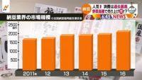納豆の消費は過去最高、野菜高騰で売り上げ増?