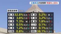 政党支持率 立憲民主党が希望の党を上回る、JNN世論調査