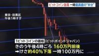 """ビットコイン急落1日で""""40%""""、一時 最高値の半分の水準に"""