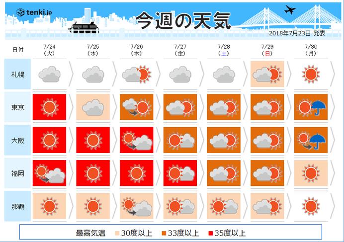 週間 酷暑続くも・・・今後台風...