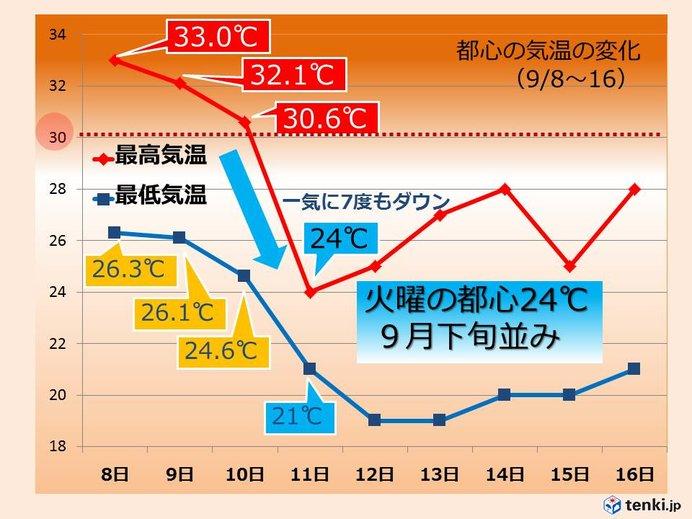 関東一気に涼しく 都心は気温7度もダウン
