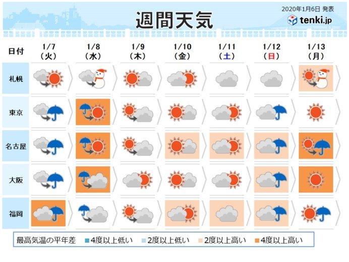 天気 大阪 【一番当たる】大阪市北区の最新天気(1時間・今日明日・週間)
