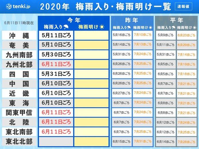 梅雨 明け 九州 2019