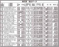 【菊花賞】過去10年で神戸新聞杯3着以内から8勝!