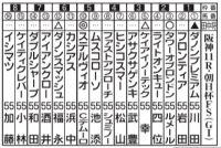 ヤンキース・田中の「朝日杯FS」ガチ予想
