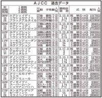 【AJCC】過去10年では高齢馬が奮闘! 7歳ショウナンバッハが妙味