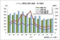 2015年「アパレル販売業」の倒産状況