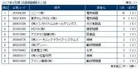 2017年3月期決算 上場企業「役員報酬1億円以上開示企業」調査(6月20日17時現在)