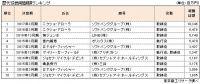 上場企業「役員報酬 1億円以上開示企業」調査(最高額更新)